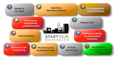 GERICS Adaptation toolkit for cities (Stadtbaukasten)